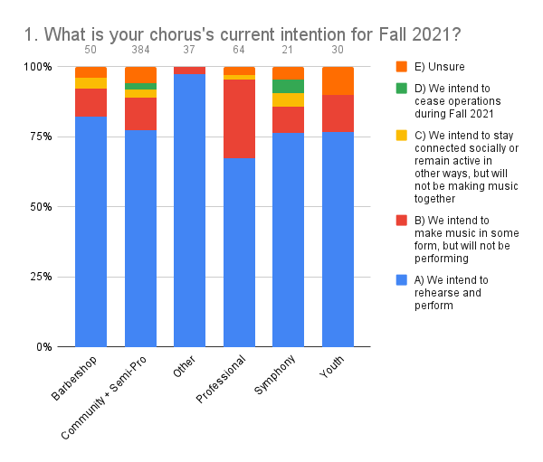 1. What is your choruss current intention for Fall 2021_ (1)