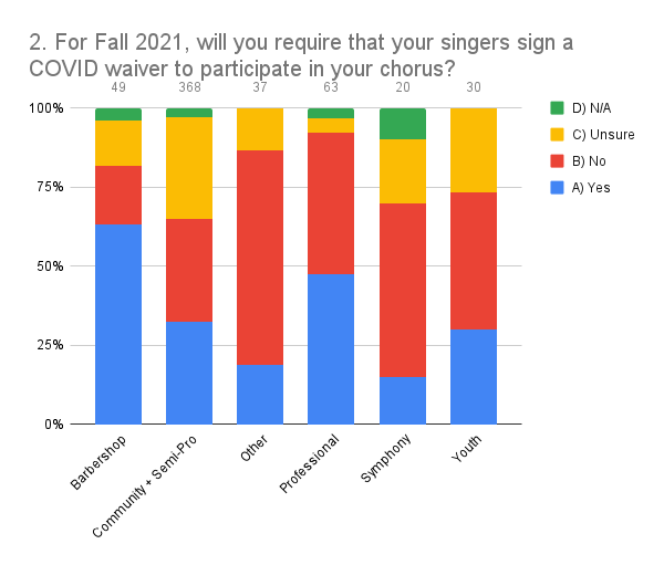 2. For Fall 2021, will you require that your singers sign a COVID waiver to participate in your chorus_