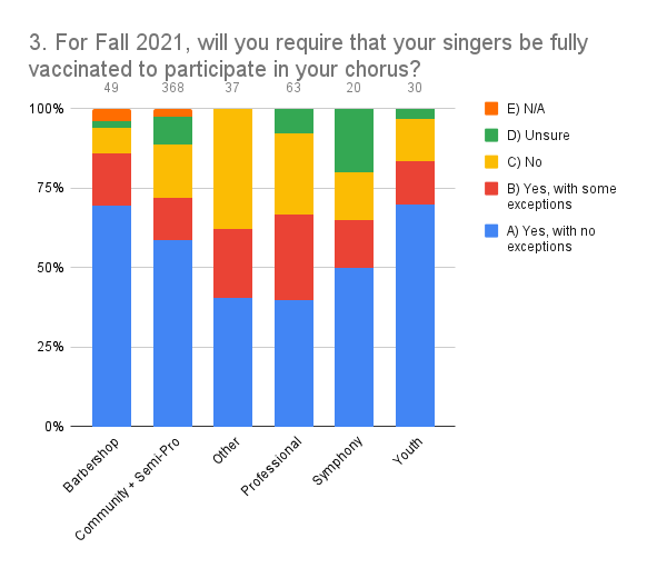 3. For Fall 2021, will you require that your singers be fully vaccinated to participate in your chorus_ (1)
