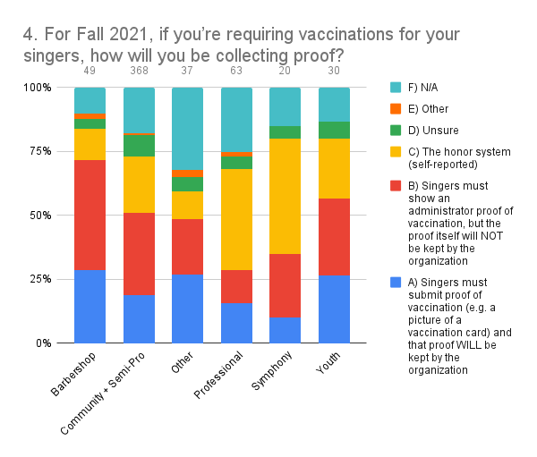 4. For Fall 2021, if you're requiring vaccinations for your singers, how will you be collecting proof_