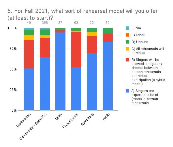 5. For Fall 2021, what sort of rehearsal model will you offer (at least to start)_