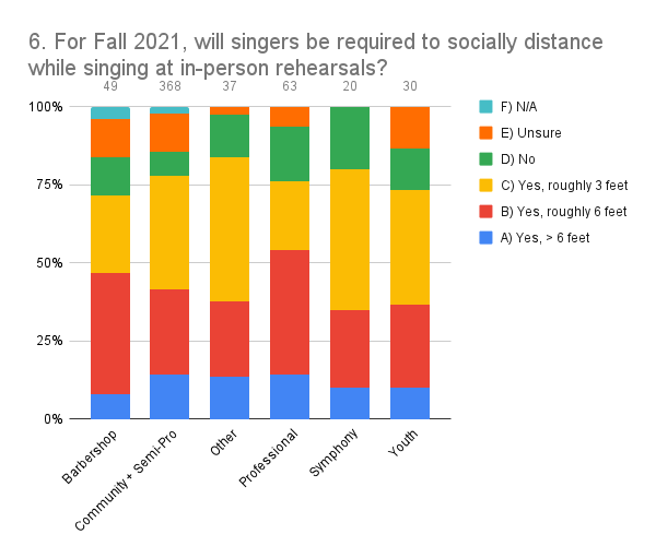 6. For Fall 2021, will singers be required to socially distance while singing at in-person rehearsals_