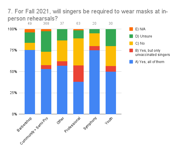 7. For Fall 2021, will singers be required to wear masks at in-person rehearsals_ (5)