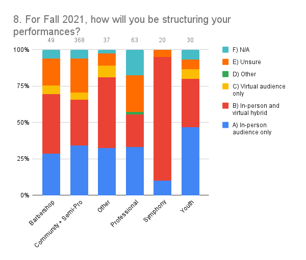 8. For Fall 2021, how will you be structuring your performances_ (2)
