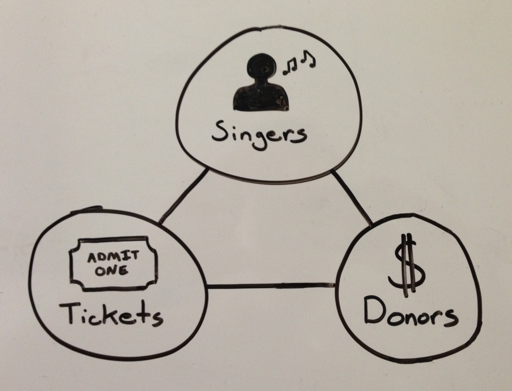 The Perfect Chorus Management Software