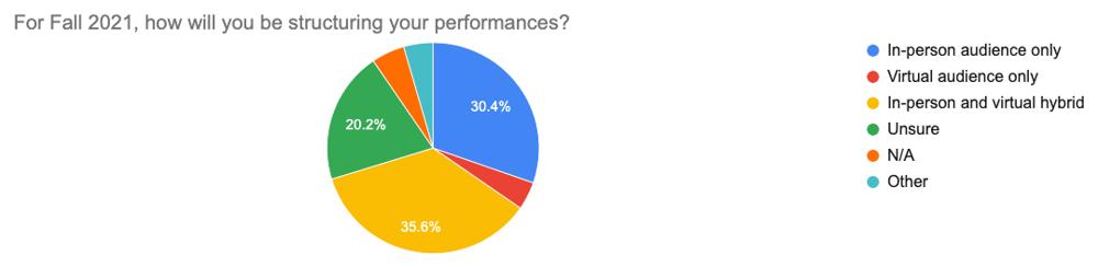 Survey prelim results graph #10