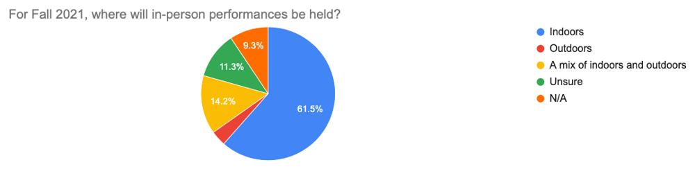 Survey prelim results graph #11