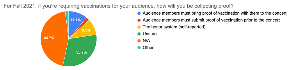 Survey prelim results graph #13