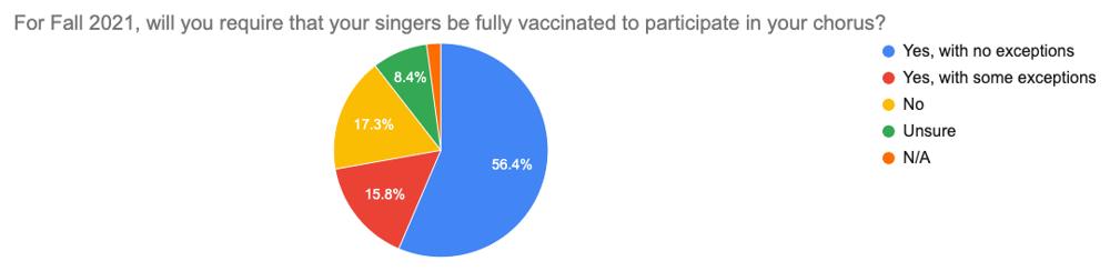 Survey prelim results graph #3a
