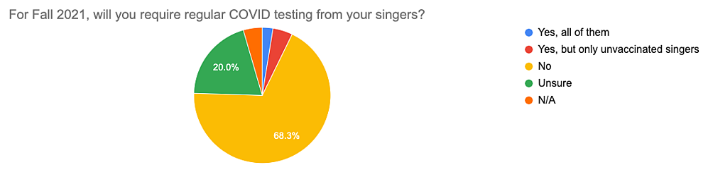 Survey prelim results graph #4