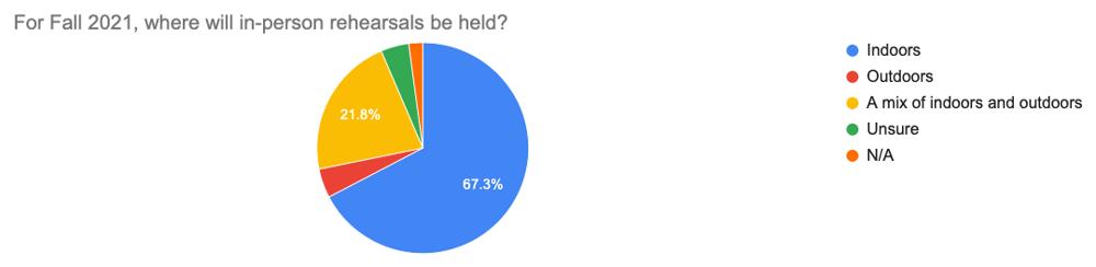 Survey prelim results graph #7