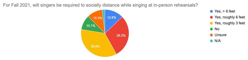 Survey prelim results graph #8
