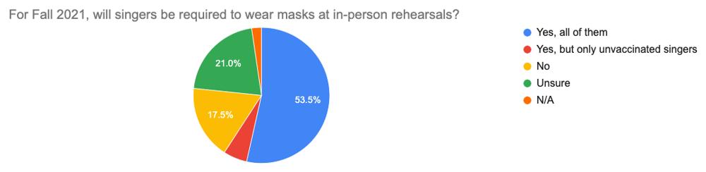 Survey prelim results graph #9
