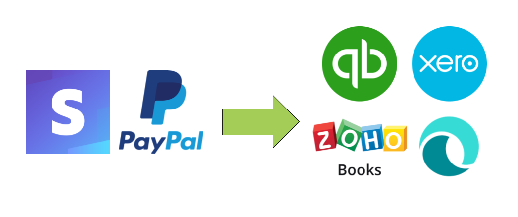 Payment Processors and Accounting Software